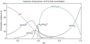 AL_hydrolysis